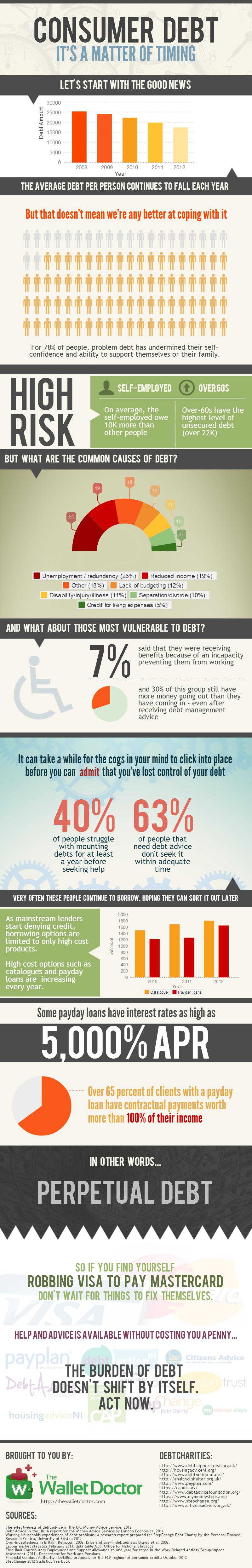 Consumer-Debt-Infographic